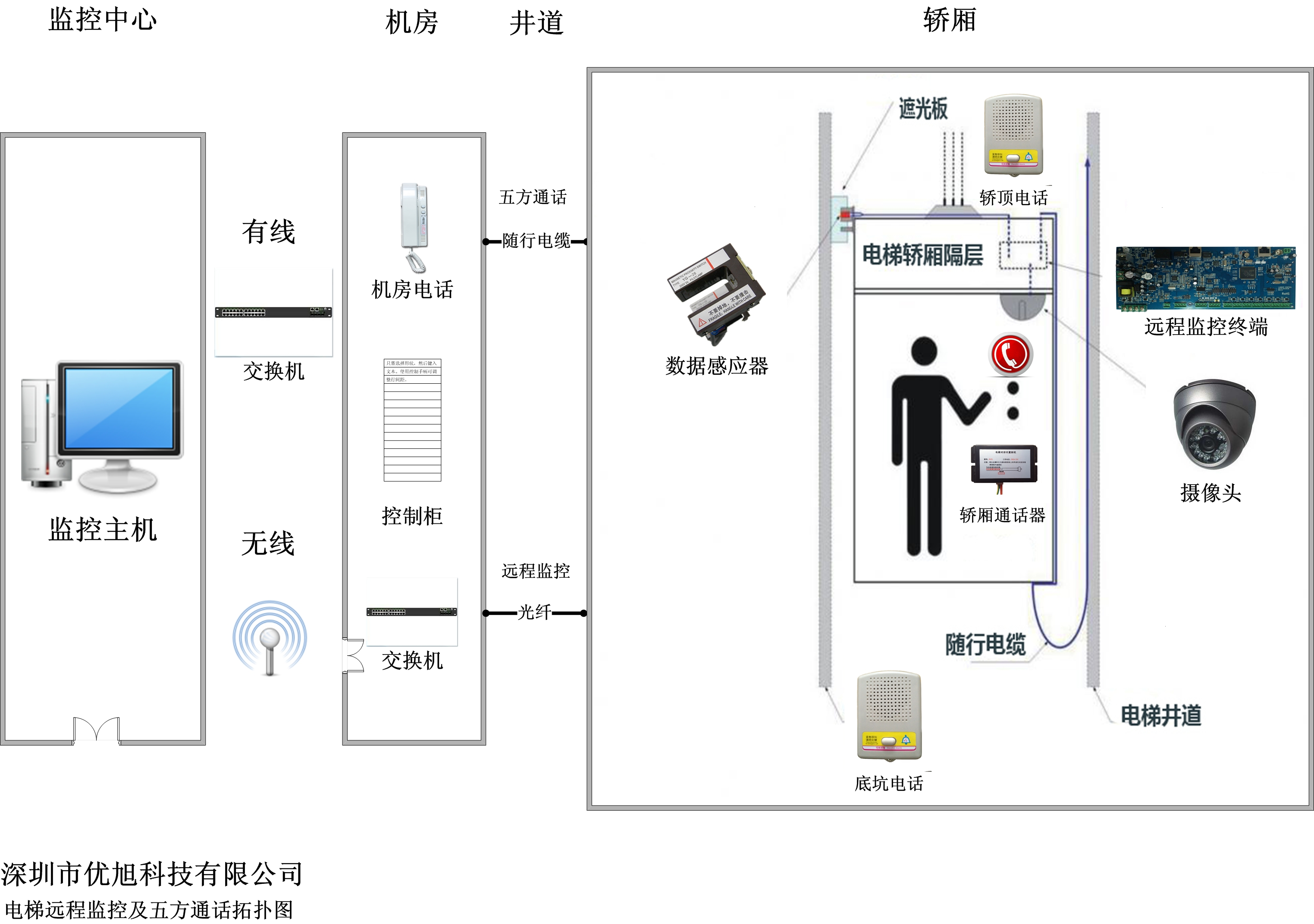 电梯远程监控系统与电梯五方对讲二合一系统