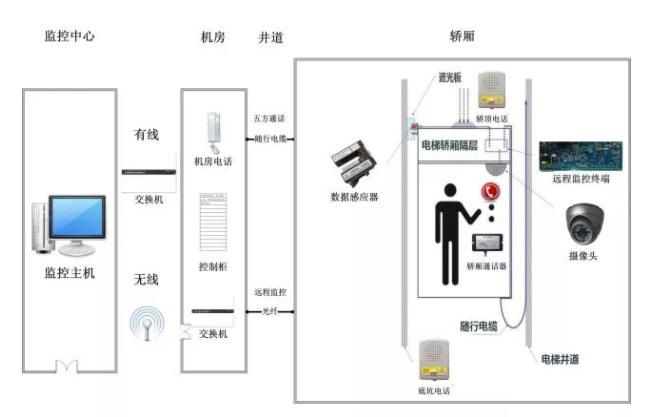 电梯五方对讲日常维护及功能介绍